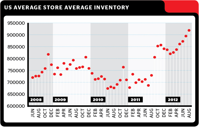 David Brown: Inventory Levels On the Rise Again